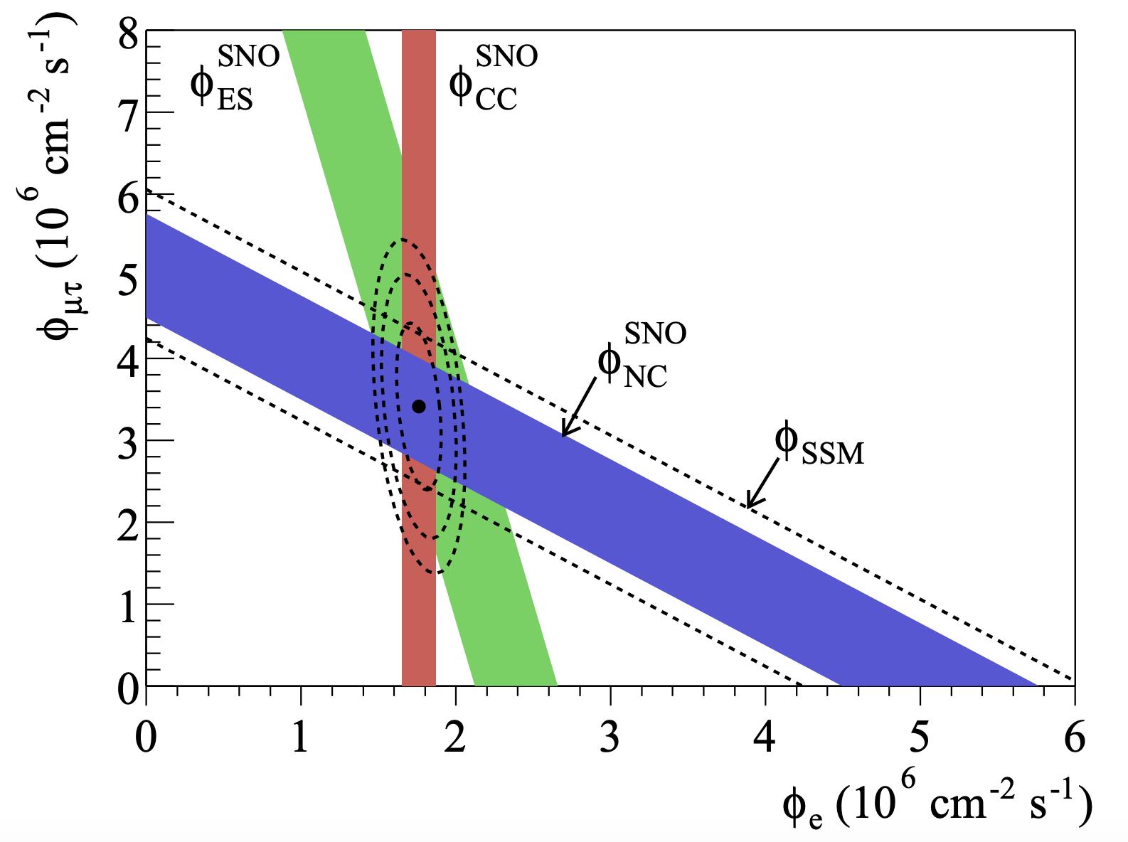 Solar neutrino flux measurement at SNO